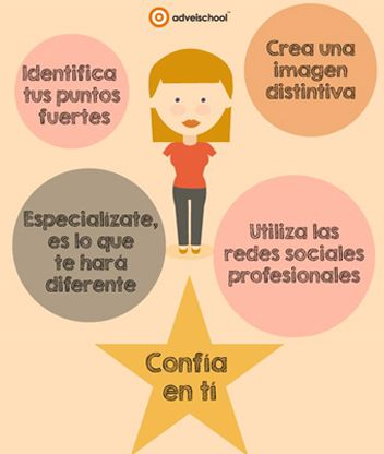 fases marca personal